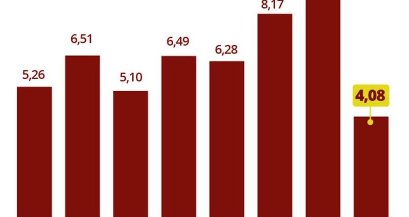 Inflação atinge 4,08% em 12 meses, menor valor em 10 anos e abaixo da meta do BC